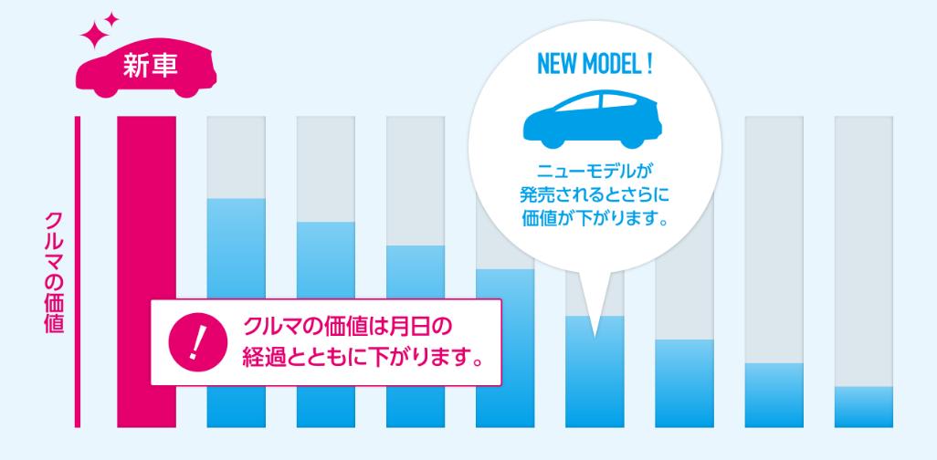 新車と査定額の変動